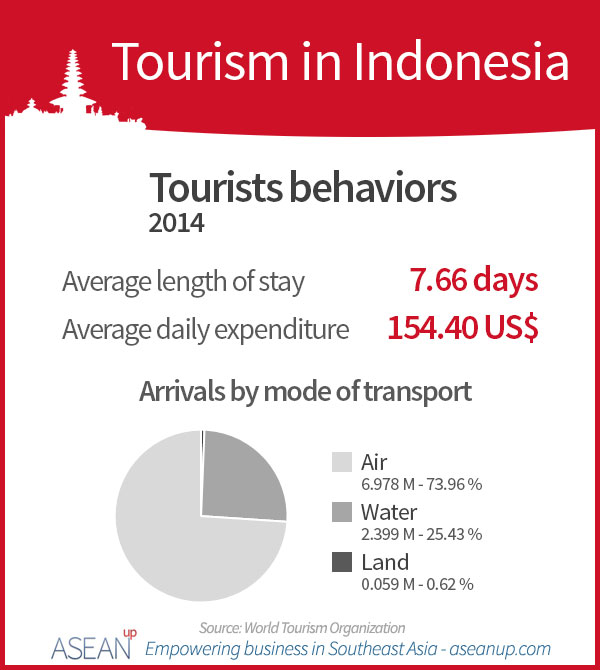 Indonesia tourists behaviors infographic