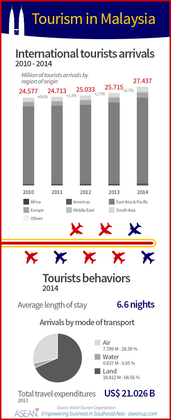 Malaysia tourism infographic