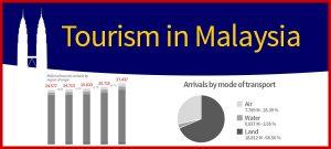 Malaysia tourism infographics