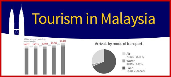 3 Infographics On Tourism In Malaysia Asean Up