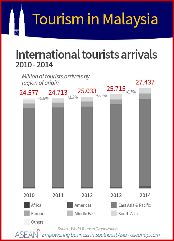 Malaysia tourists arrivals infographic