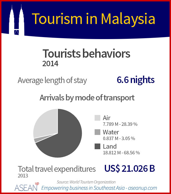 Malaysia tourists behaviors infographic