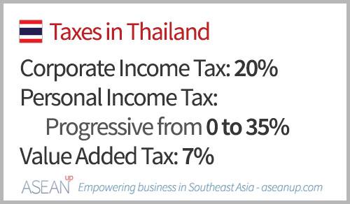 Main taxes in Thailand
