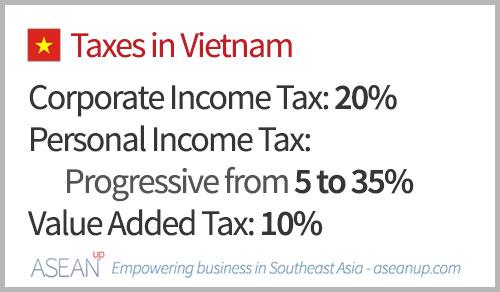 Main taxes in Vietnam