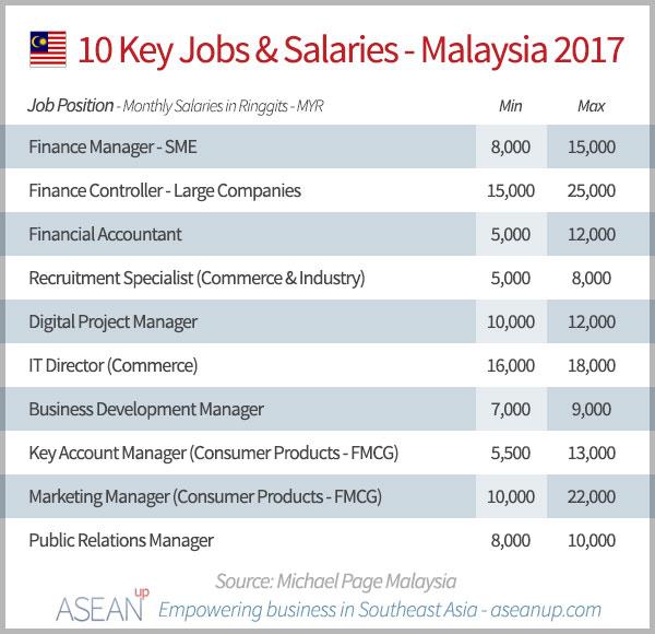 10 key jobs & salaries in Malaysia 2017