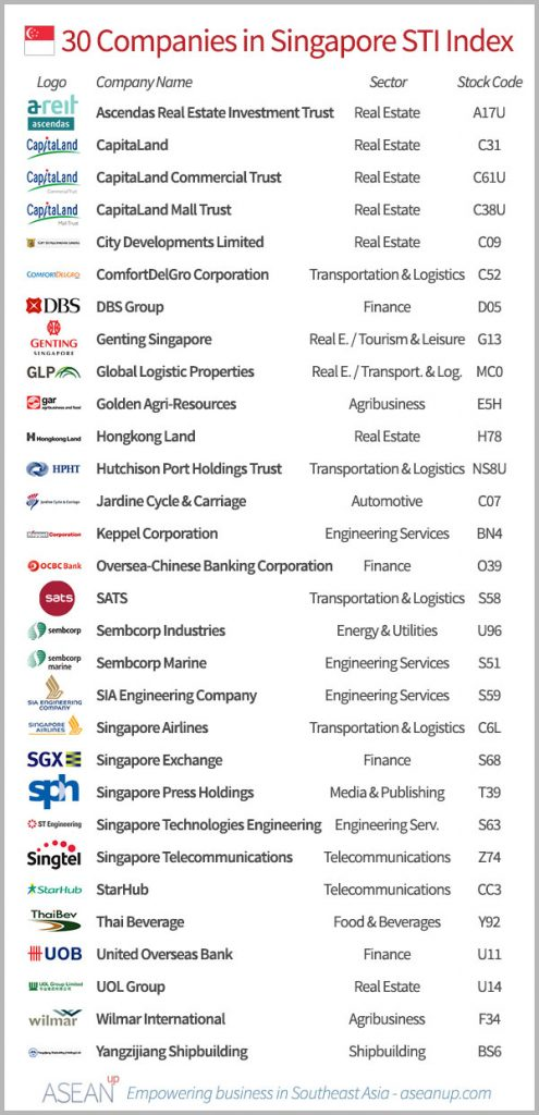 List of the 30 companies in the Singapore STI index, with logo, sector and stock code