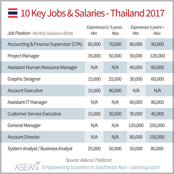 10 key jobs and salaries in Thailand 2017