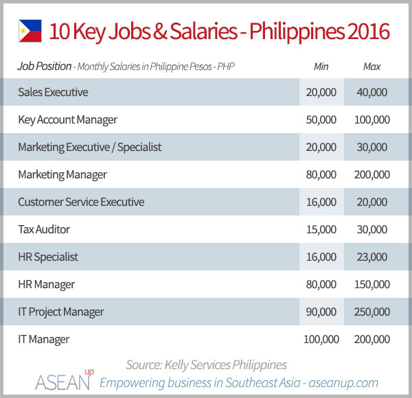 Top 10 job searches in the Philippines in 2016 and corresponding salaries