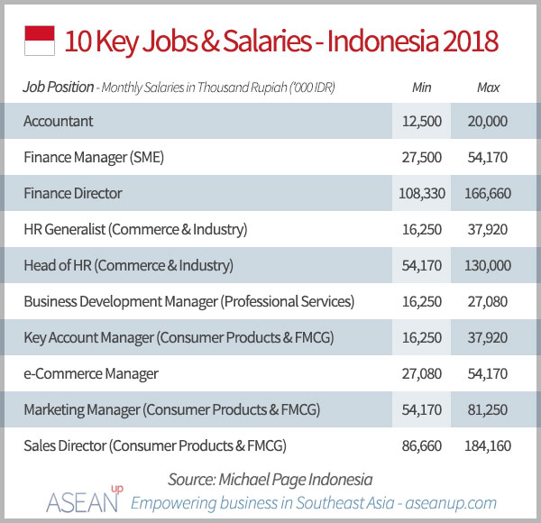 10 key jobs and salaries in Indonesia 2018
