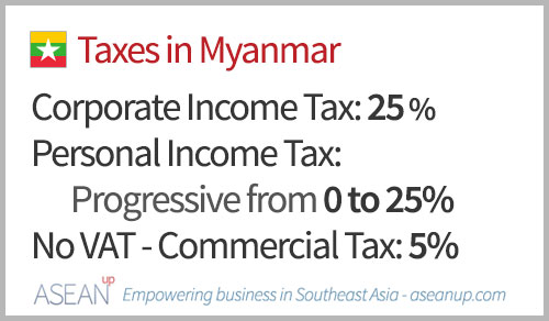 Main taxes in Myanmar