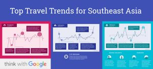 Southeast Asia travel trends