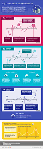 Southeast Asia travel trends infographic