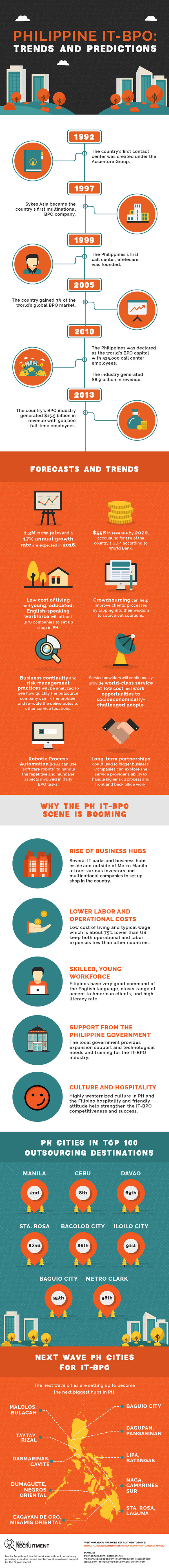 Trends and predictions for the Philippine IT-BPO industry