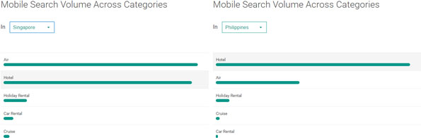 Mobile travel search comparison between Singapore and the Philippines