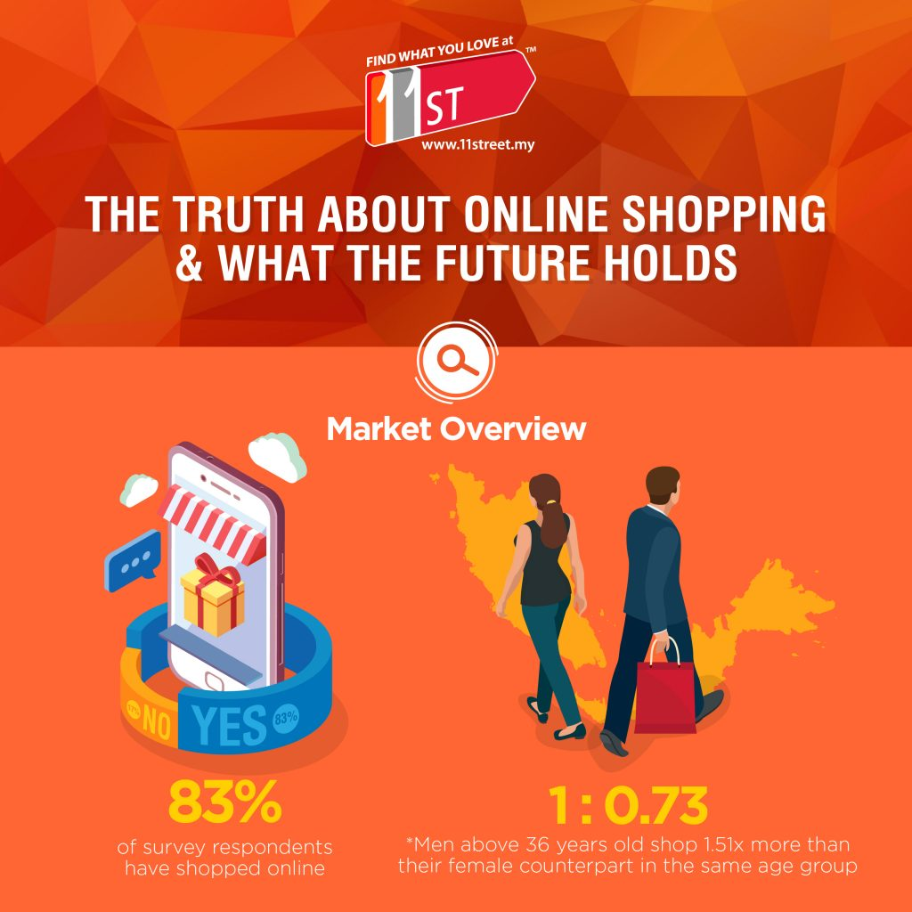 Online shopping in Malaysia 1