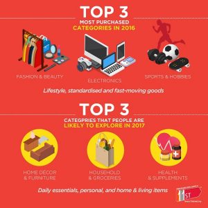 Online shopping in Malaysia 4