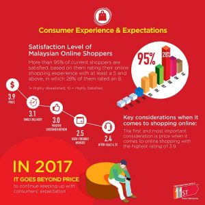 Online shopping in Malaysia 6