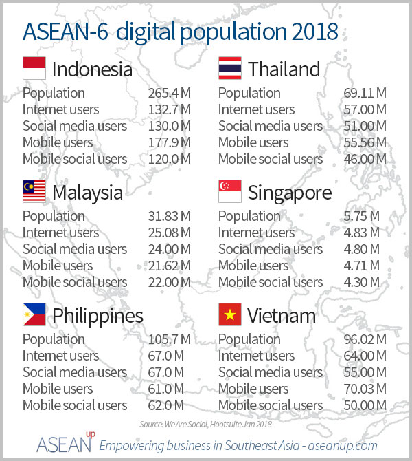 ASEAN-6 digital population 2018