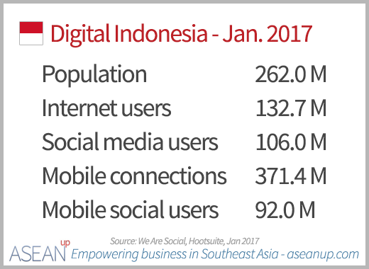 Numbers of Internet, social media and mobile users in Indonesia in January 2017