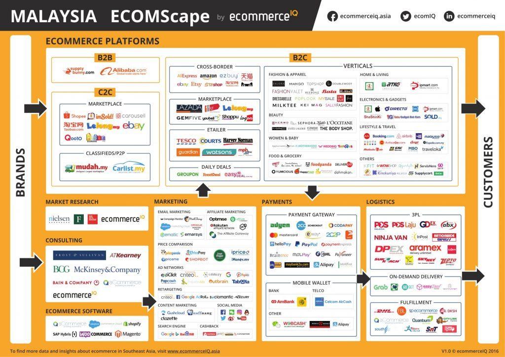 E-commerce landscape in Malaysia