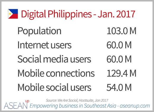 Numbers of Internet, social media and mobile users in the Philippines in January 2017