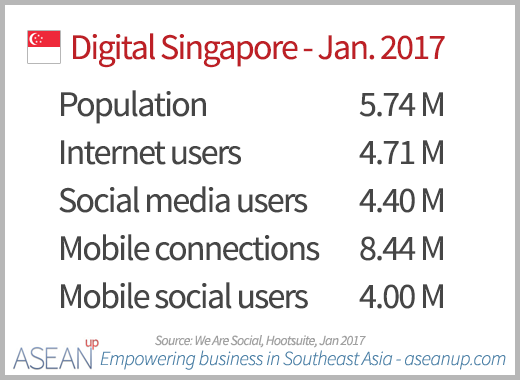Numbers of Internet, social media and mobile users in Singapore in January 2017