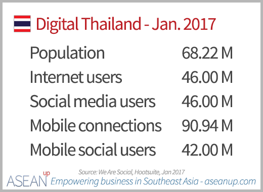 Numbers of Internet, social media and mobile users in Thailand in January 2017