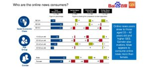 Indonesia news consumption