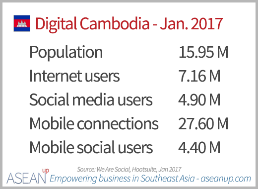 Numbers of Internet, social media and mobile users in Cambodia in January 2017