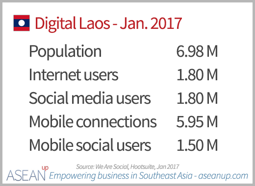 Numbers of Internet, social media and mobile users in Laos in January 2017