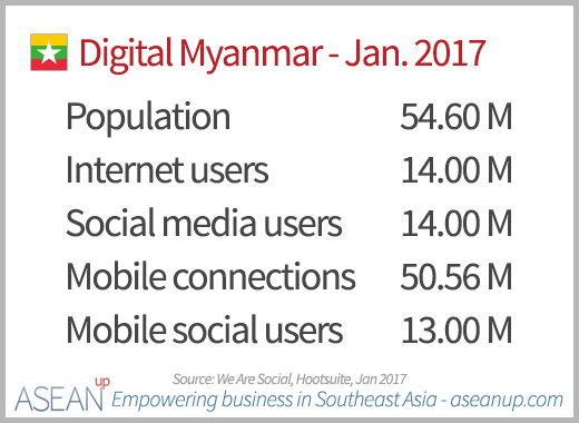 Numbers of Internet, social media and mobile users in Myanmar in January 2017