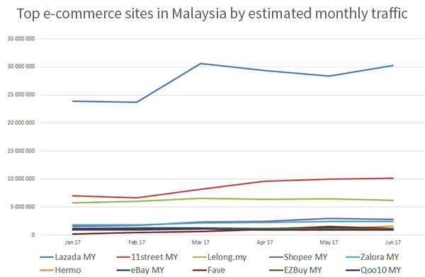 Top e-commerce sites in Malaysia by estimated monthly traffic
