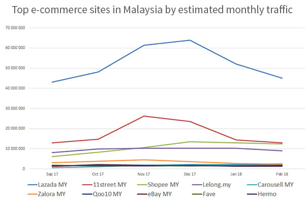 Top e-commerce sites in Malaysia by estimated monthly traffic 2018