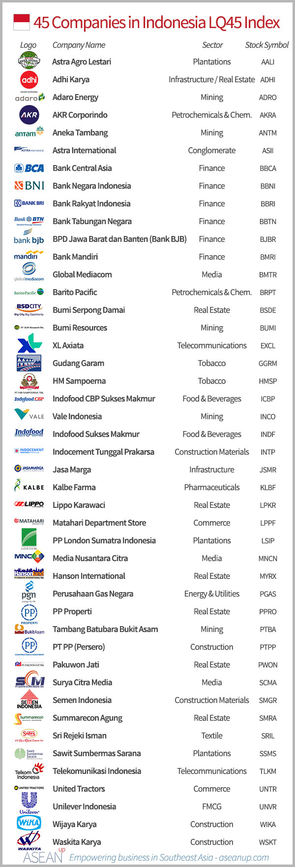 List of the 45 Indonesian companies in the LQ45 index, with logo, sector and stock symbol