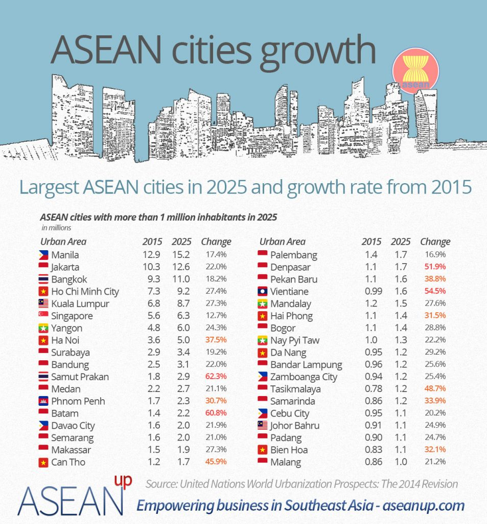 Largest and fastest growing cities in Southeast Asia