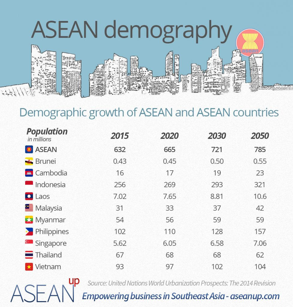 ASEAN demography