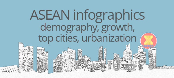 ASEAN infographics: demography, growth, top cities, urbanization