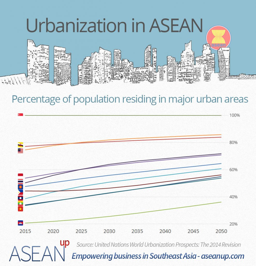 Urbanization in ASEAN