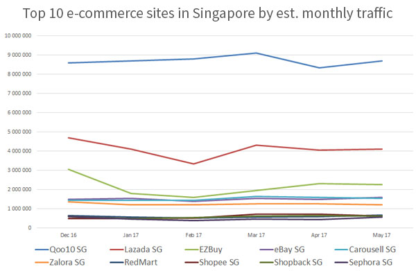 Top e-commerce sites in Singapore by estimated monthly traffic