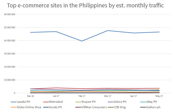 Top e-commerce sites in the Philippines by estimated monthly traffic