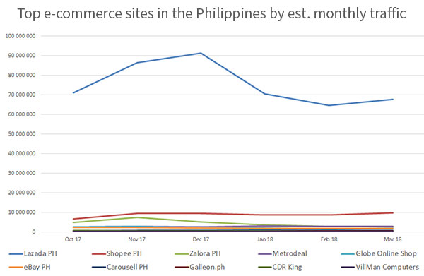 Top e-commerce sites in the Philippines by estimated monthly traffic - May 2017