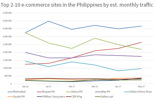 Top 2 to 10 e-commerce sites in the Philippines by estimated monthly traffic