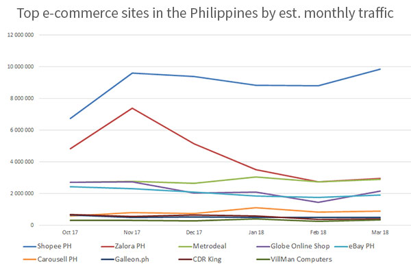 Top 2 to 10 e-commerce sites in the Philippines by estimated monthly traffic - May 2017