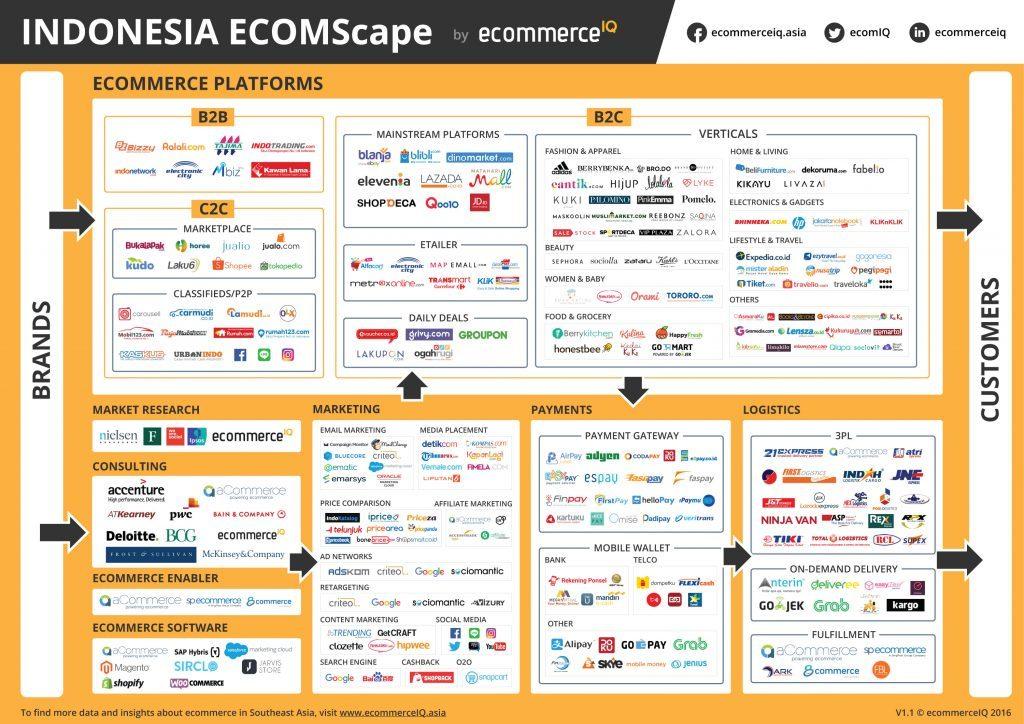 Indonesia e-commerce landscape