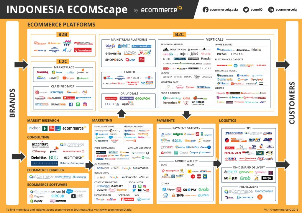an analysis of the electronic commerce and the growth of the internet Keywords: global e-commerce, web localization, culture and web, internet   asia will also see significant growth in b2c e-commerce with a 233 percent  annual  attempted to provide a comprehensive analysis of web site localization  efforts.