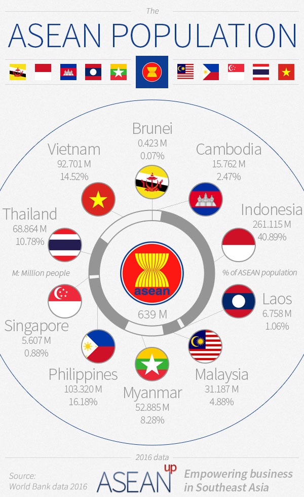 Infographic: ASEAN countries population