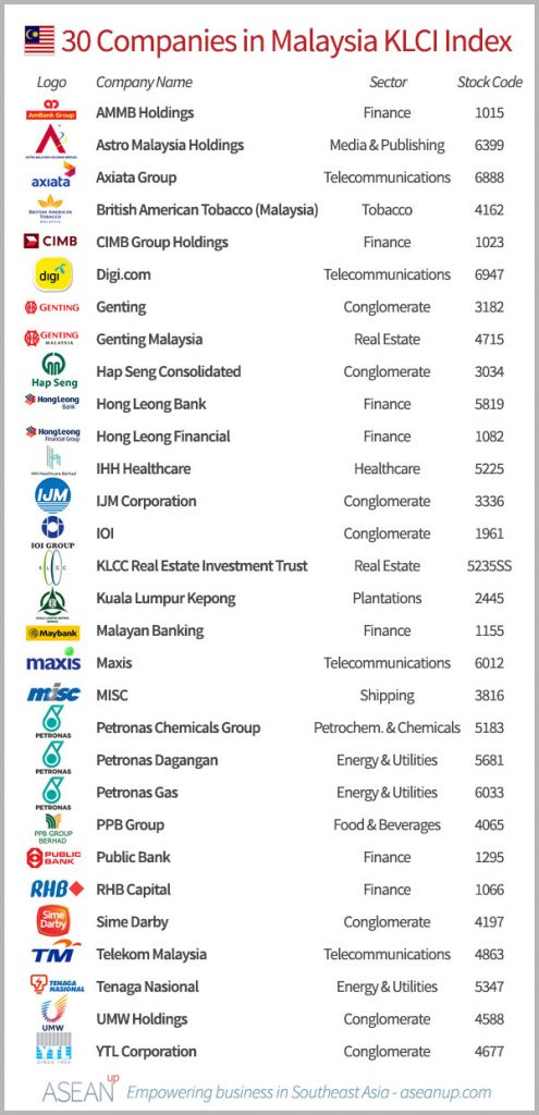 List of the 30 companies in the Malaysia KLCI index, with logo, sector and stock code