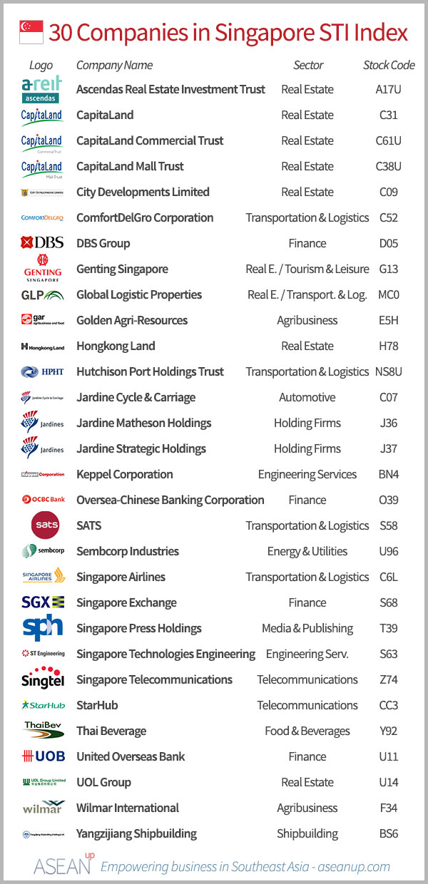 Top 30 companies from Singapore's STI - ASEAN UP