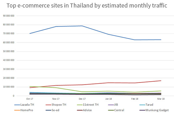 Top e-commerce sites in Thailand by estimated monthly traffic