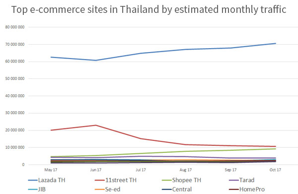 Top 10 E-commerce Sites In Thailand 2017